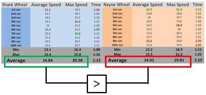 shark wheel speed comparison